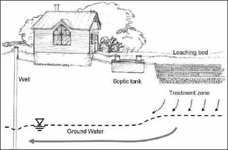 A Septic System Treats Your Sewage Right In Own Yard And Releases The Treated Effluent Back Into Groundwater See Figure 1